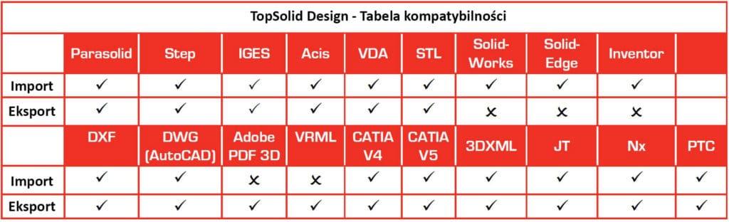 Kompatybilne formaty z TopSolid Design