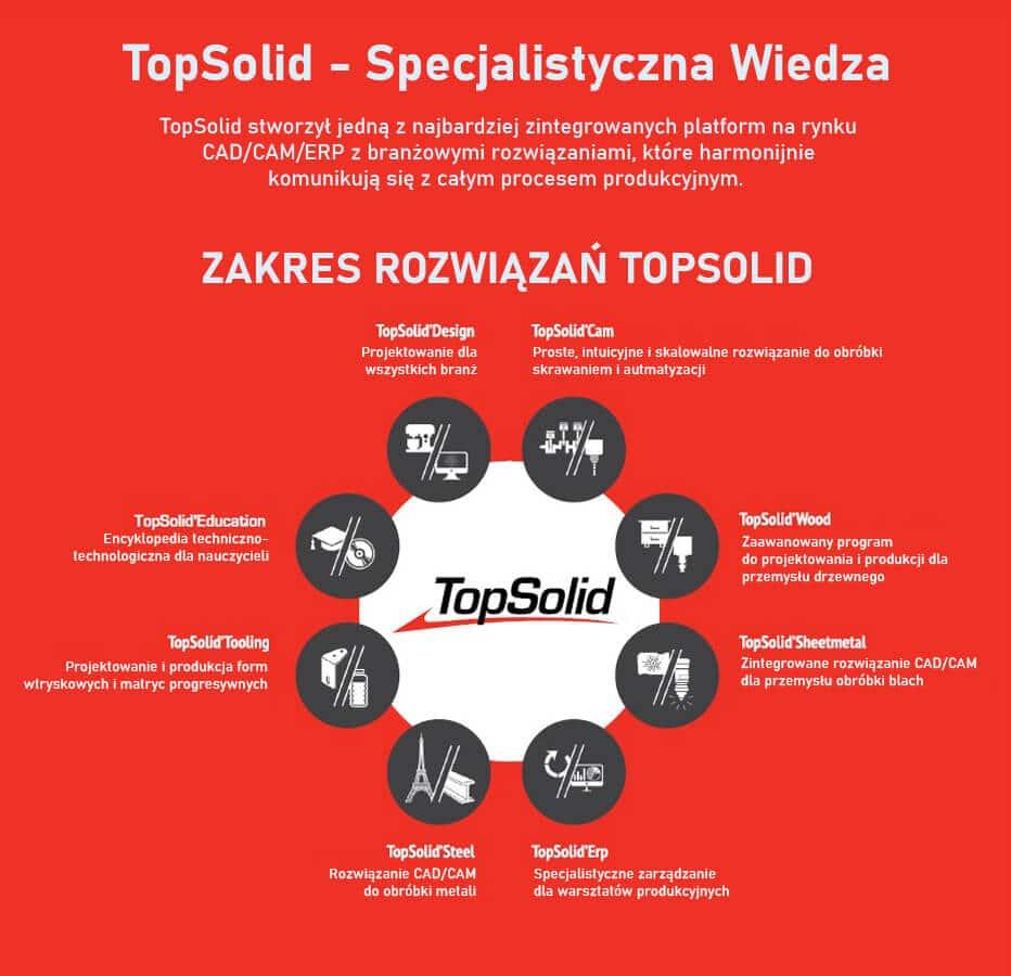 TopSolid- Zakres Rozwiązań